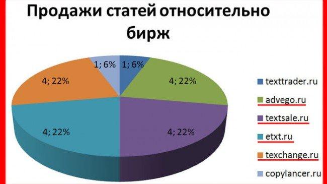 рейтинг продажи статей на сайтах