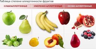 первые фрукты