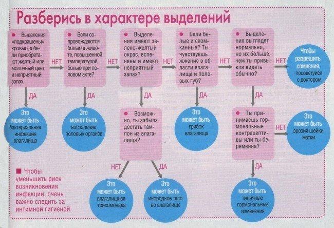 Таблица симптомов по кольпиту.
