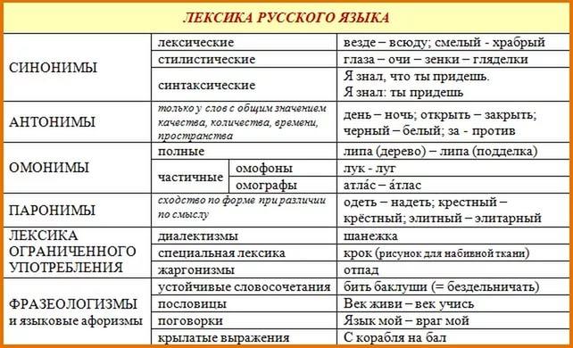 правила лексики в русском языке