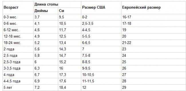 таблица 2 - для определние размера в сантиметрах