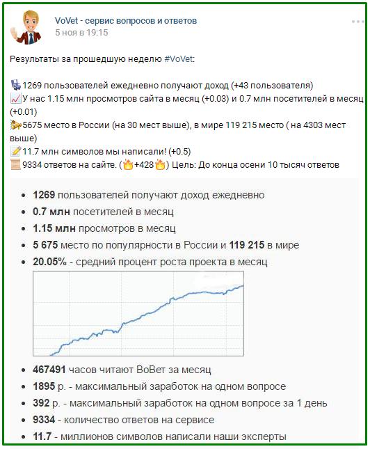 статистика ВоВет