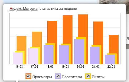 статистика за неделю