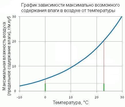 Влияние влажности на восприятие температуры