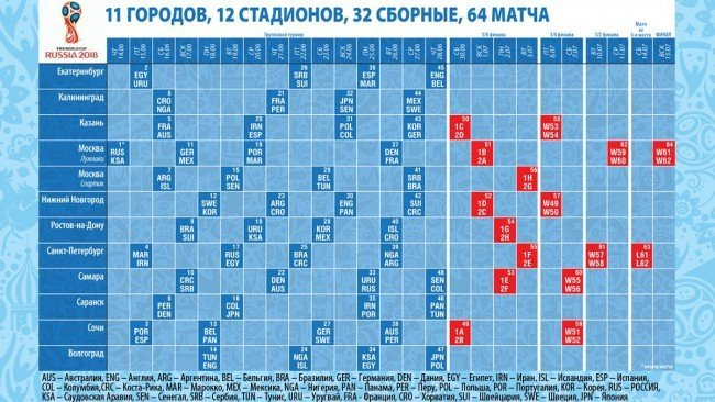 В какие дни в Москве пройдут матчи Чемпионата мира по футболу 2018?