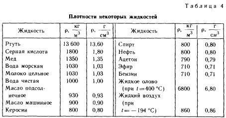 таблица плотности некоторых жидкостей
