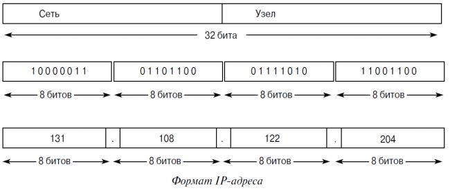 формат IP-адреса