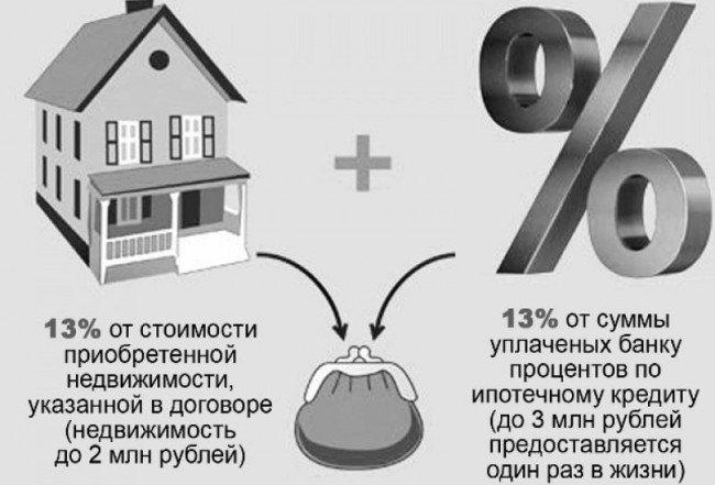 Как вернуть 13 процентов от покупки квартиры Налоговый