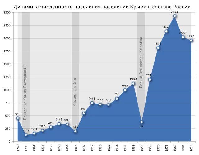 Россия и население