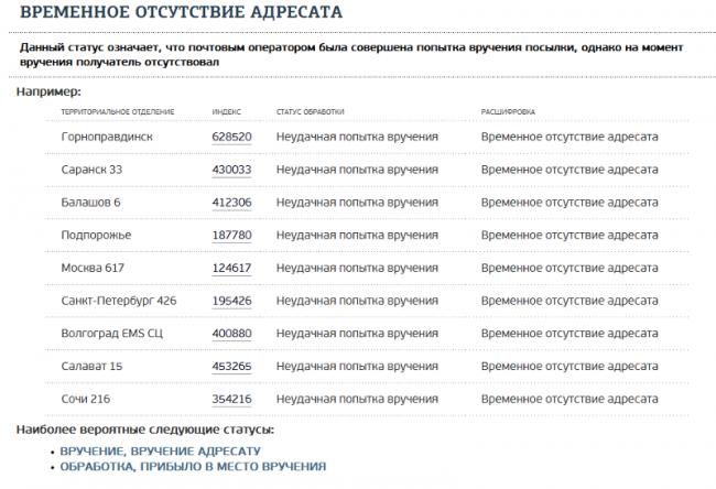 Почта россии что значит неудачная попытка вручения монеты рубль екатерина 2 стоимость