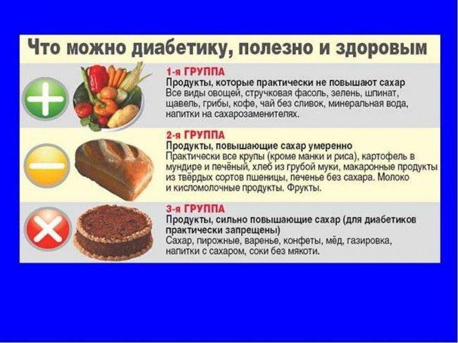 Что запрещено больным сахарным диабетом
