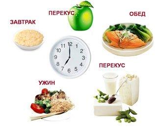 Как уменьшить порции пищи