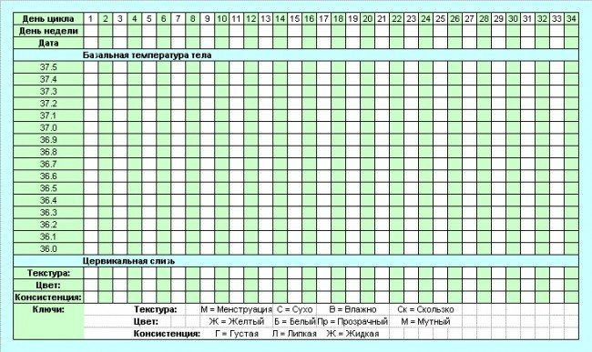 Овуляция календарь температуры