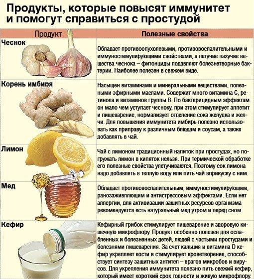 Народные способы поднятия иммунитета