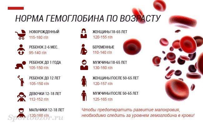 Понижен гемоглобин в крови что это значит у беременных