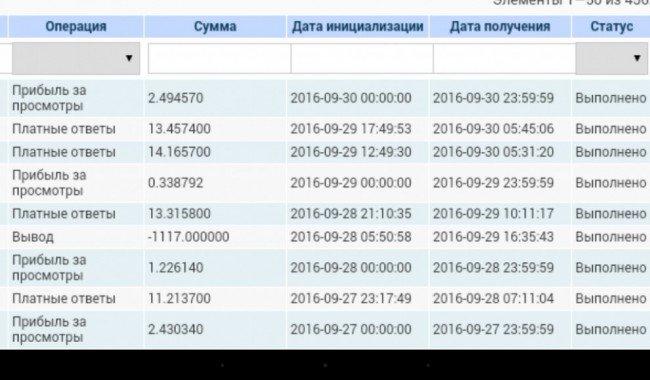 Скриншот моих начислений и вывод денежных средств с сайта Вовет.