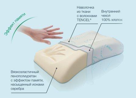ортопедическая подушка с функцией памяти