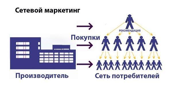 как построить бизнес МЛМ