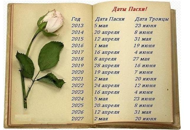 Когда пасха в 2018 году у православных