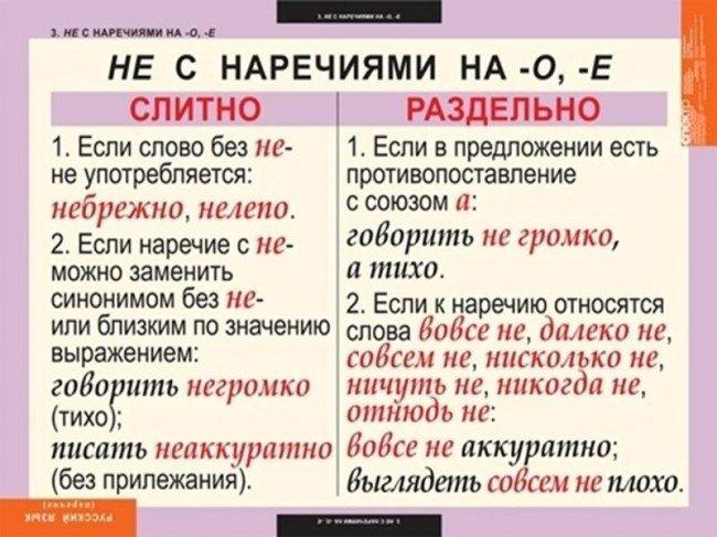 правописание наречий
