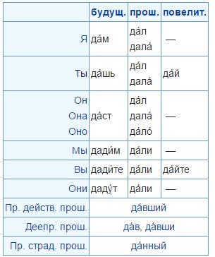 глагол после шипящих без мягким знаком