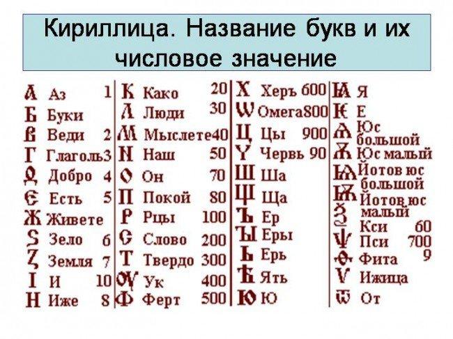 Латинский алфавит латинские буквы латинский язык латынь