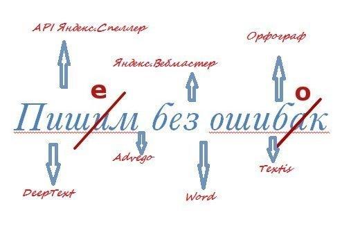 Проверить орфографию онлайн, мгновенно