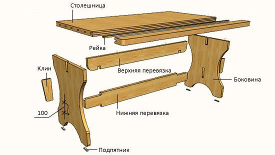 Устройство стола