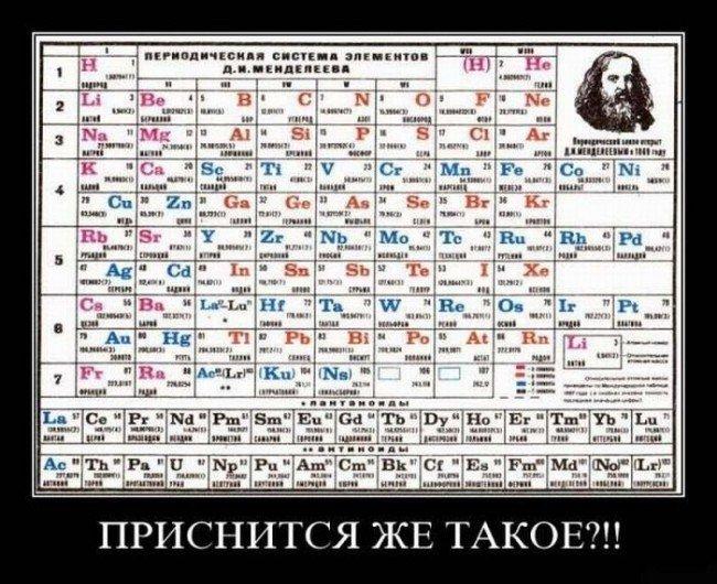 Таблица Д.Менделеева