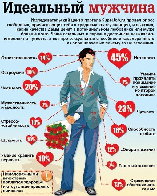 список качеств, которыми должен обладать мужчина