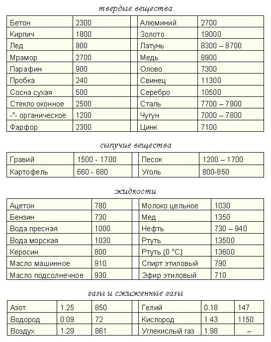 Программа Расчет Массы Объема