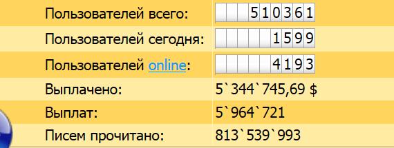 Статистика почтовика.