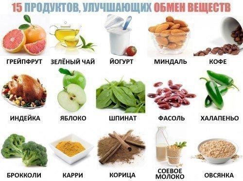 улучшат обмен веществ продукты