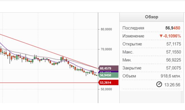 Таблица падения стоимости рубля.
