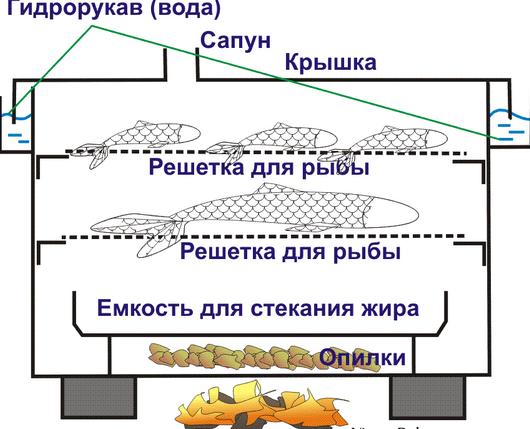 Коптилка рыбы своими руками
