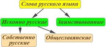Схема русский язык