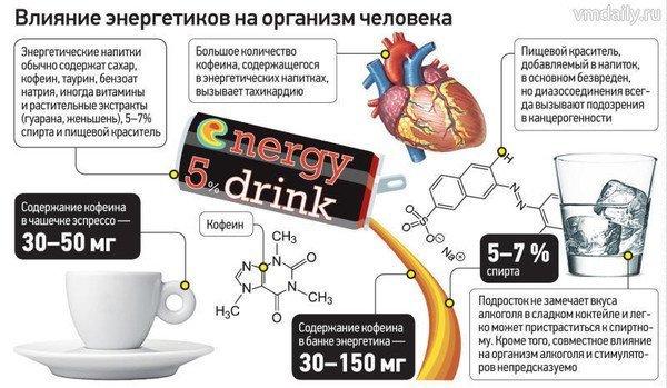 как энергетические напитки влияют на человека