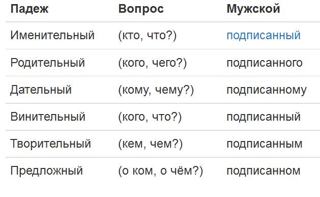 Русский язык: изменяем слова правильно