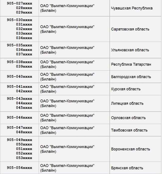 Автомобильные коды регионов России Номера регионов