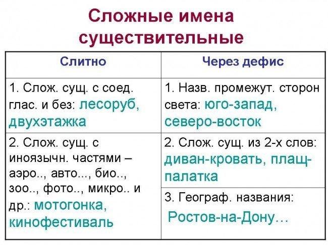 фотоотчёт, фото отчёт, правописание, правила русского языка, правописание слов, грамматика, орфограмма