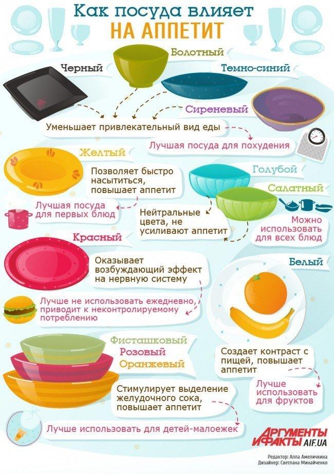 как будет влиять цвет на аппетит