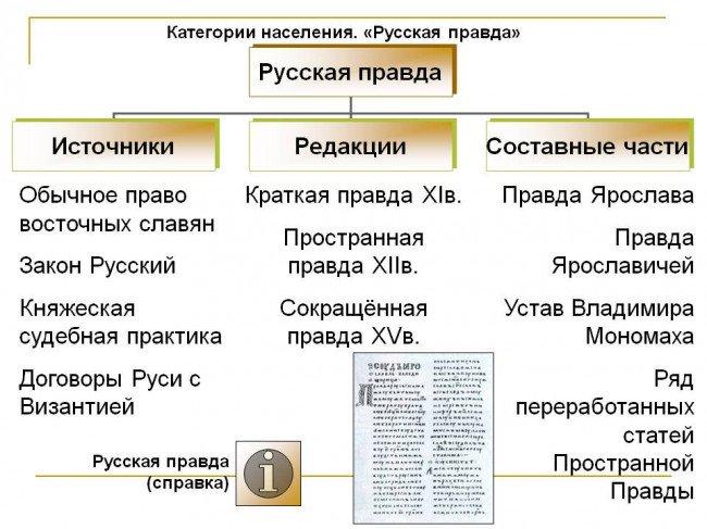 Категории населения
