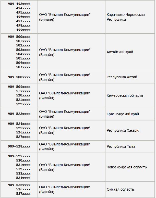 Телефонные коды мобильных операторов россии