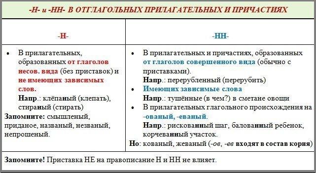 правило русского языка для подписанный