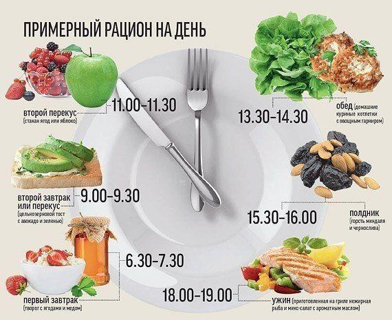 Раздельное питание,  здоровое питание, принцип здорового питания,  диеты,  здоровье,  правильное питание на каждый день, правила здорового питания, рецепты здорового питания