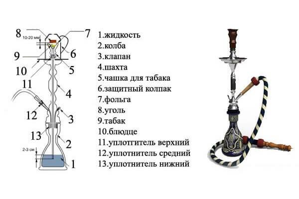 кальян и курение