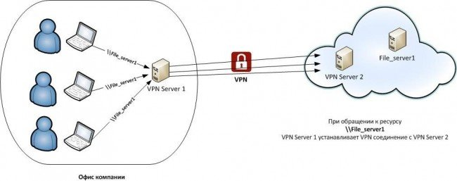Принцип работы VPN-сервера.