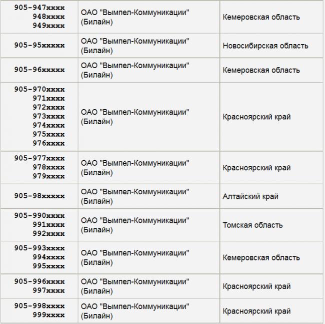 Это билайн операторов - ttp://wwwteleumru/help/codes/operator коды сотовых операторов в картинках - ttp