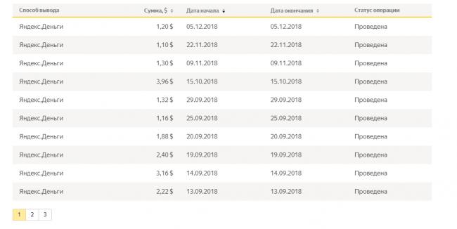 Мои выплаты в Яндекс.Толоке.