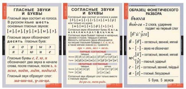 Фонетический звуко-буквенный разбор слова клюёт